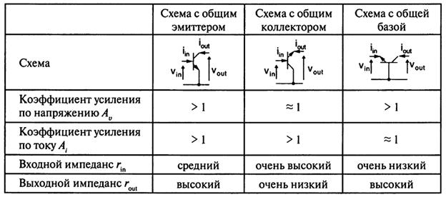 Основные схемы на биполярных