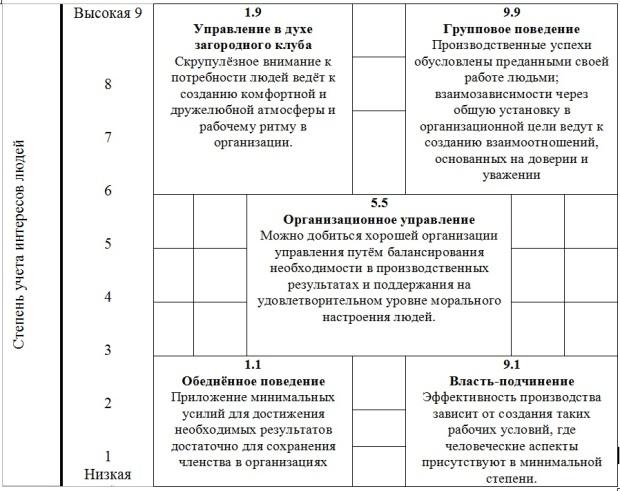 Стиль руководства согласно теории блейка и моутон