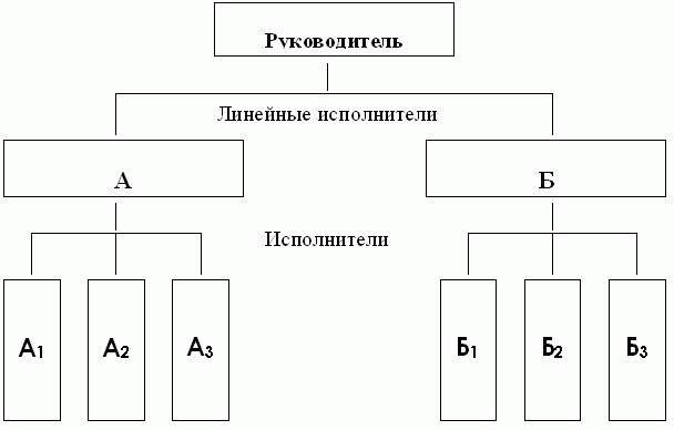 В линейной структуре система