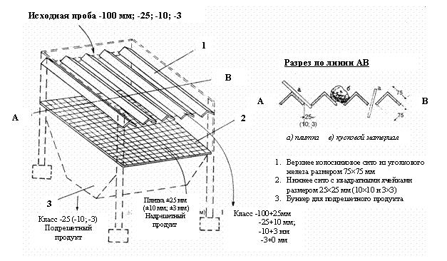 Схемы сепараторов для