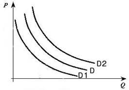 Величины спроса эластичность спроса