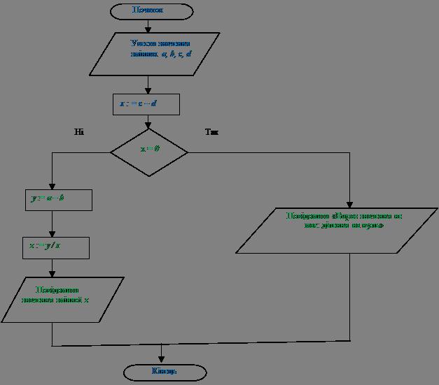 Приклади програм з розгалуженням