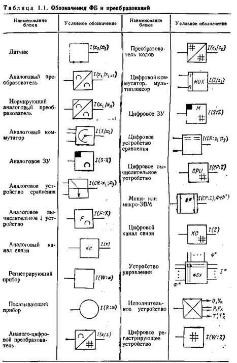 Структурная схема ИИС на