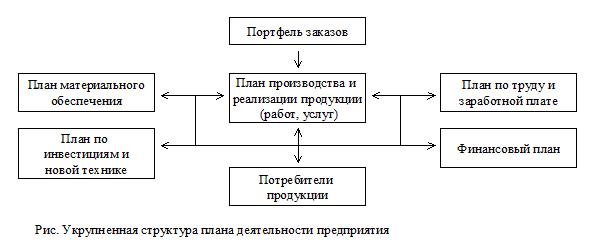 Методы планирования.