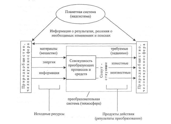Упрощенная схема модели