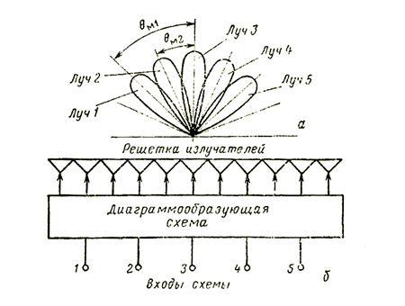 Схема многолучевой антенной