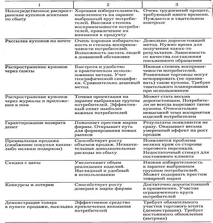 41.шпаргалка.стимулирование Сбыта В Машиностроении