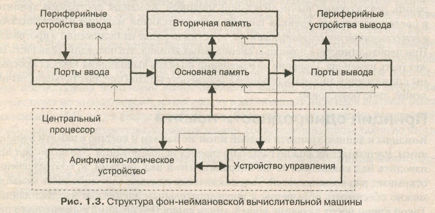 Принцип джона фон неймана схема