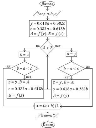 Блок-схема метода золотого