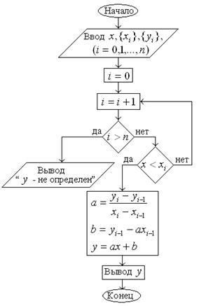Блок-схема линейной