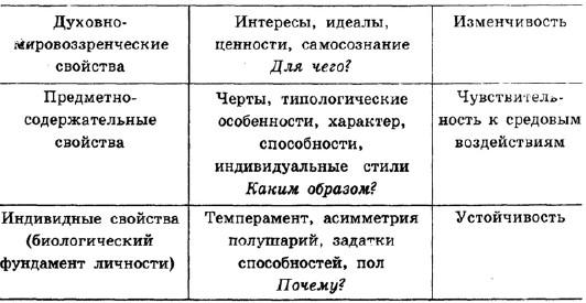 «этажам» индивидуальности