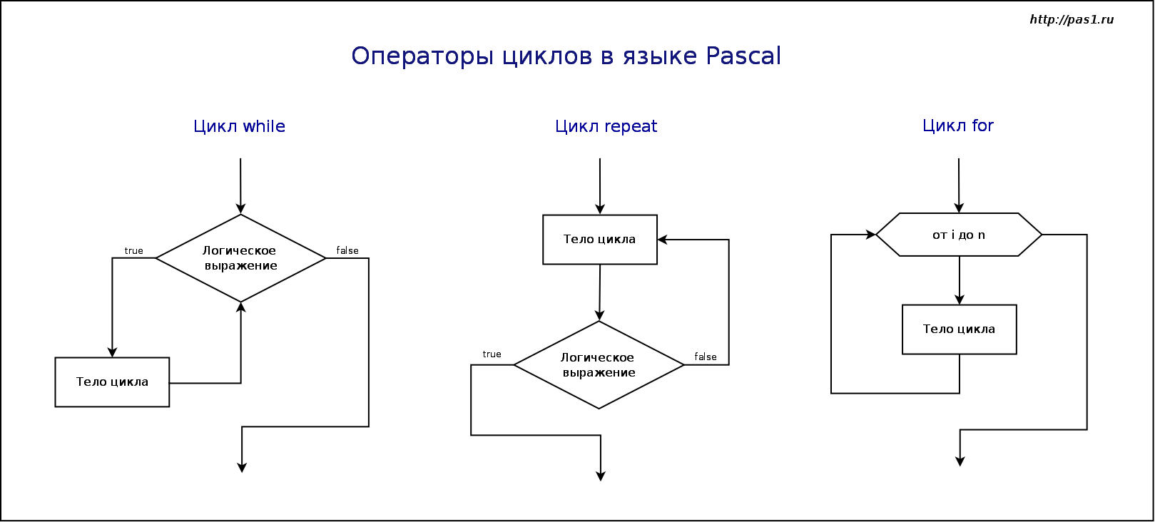 Блок схема с циклом до
