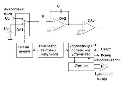 АЦП двойного интегрирования