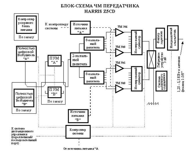 Цифровые системы