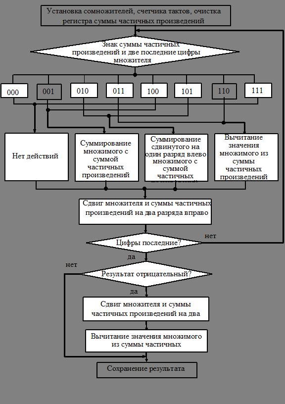 первод чисел со знаком в двоичный код