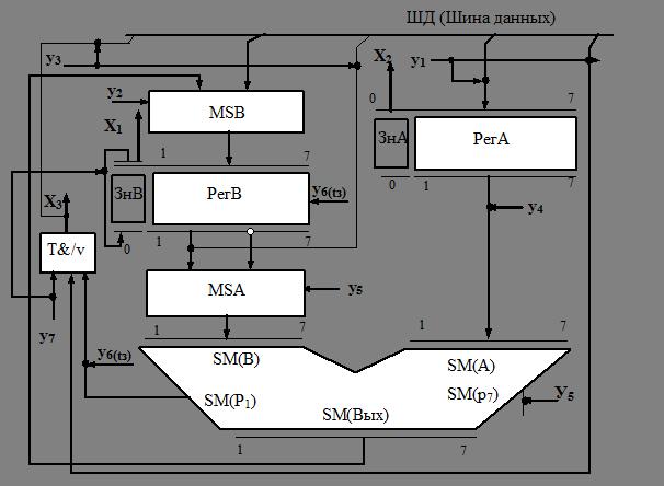 Рис.7.1 Структурная схема ОЧ