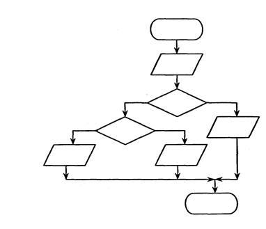 Составьте блок-схему
