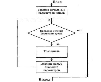Цикл с параметром.