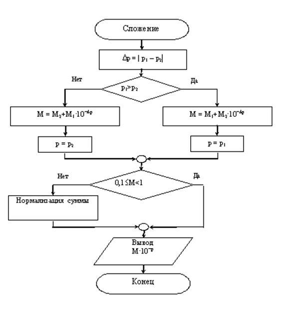 Рисунок -Блок-схема алгоритма