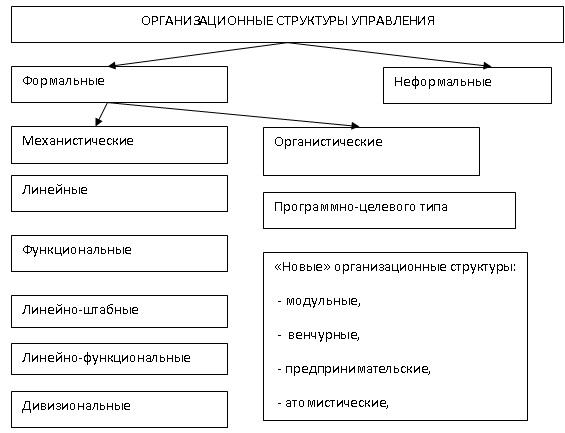Принцип построения организационной структуры