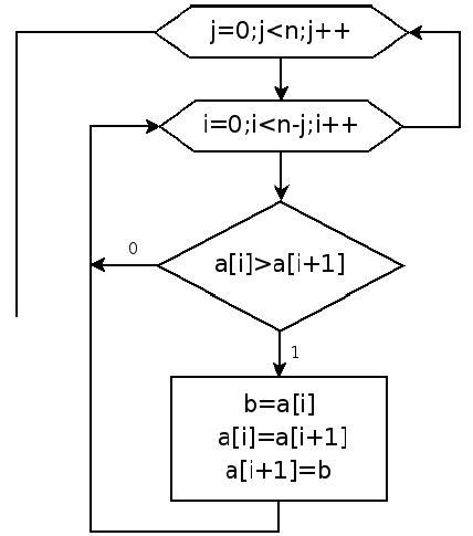 Блок - схема сортировки