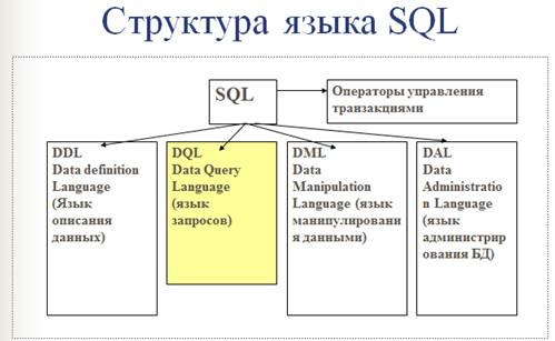 sql database language Overview package sql provides a generic interface around sql (or sql-like) databases the sql package must be used in conjunction with a database driver.