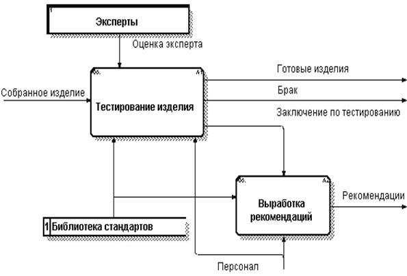 Контекстная диаграмма библиотека в dfd google контекстная реклама размер картинки