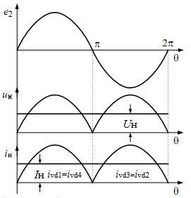 Типы выпрямителей переменного тока.