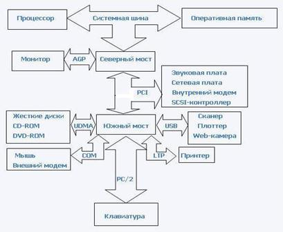 Логическая схема системной