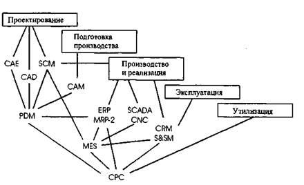 СНиП II-108-78 Нормы проектирования Глава 108 Склады