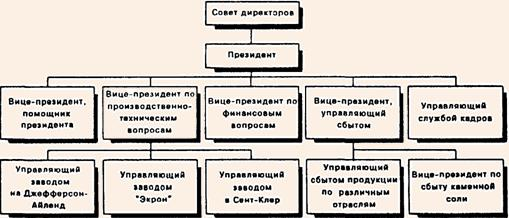 Структура организации блок схема фото 414