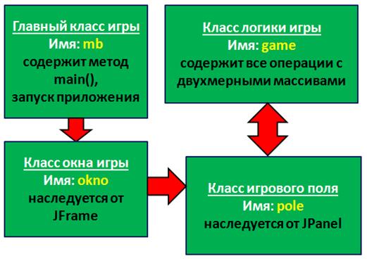 Схема создания игры Морской