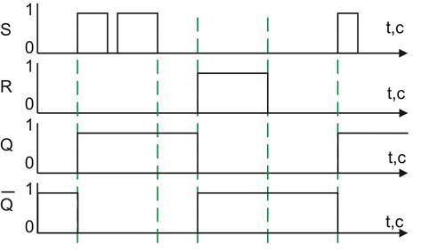 микросхема статической