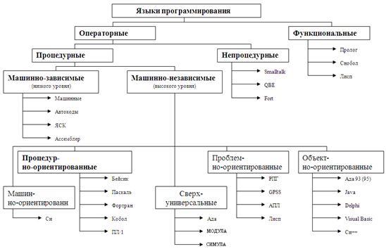 Язык программирования basic относится к языкам программирования