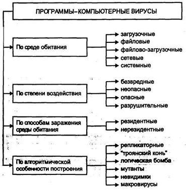 Классификация компьютерных
