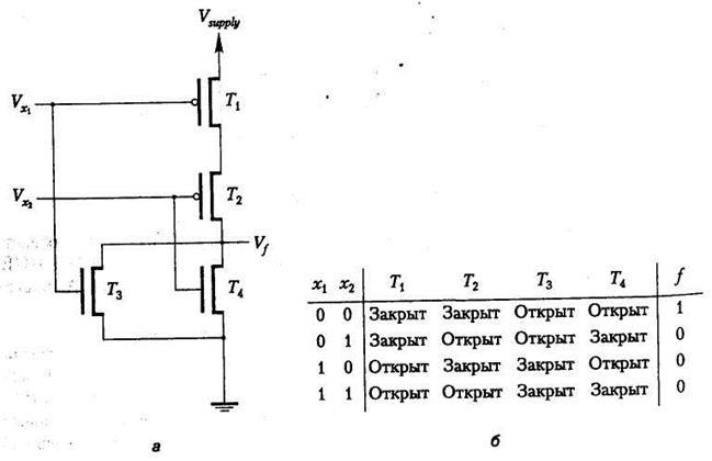 МОП- реализация вентиля И-НЕ: