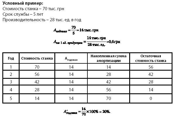 приведен на схеме 11.11).