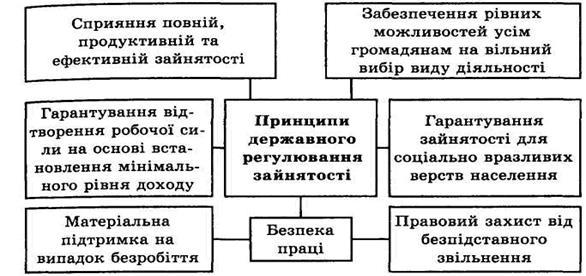 схема зайнятості населення