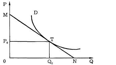 Формула эластичности спроса по цене