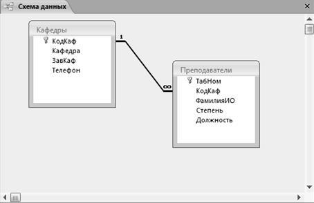 Схема данных в access