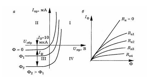 Схема включения фотодиода для