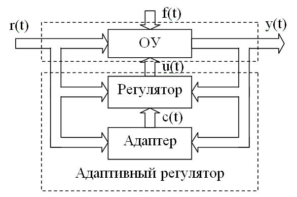 схема адаптивной системы