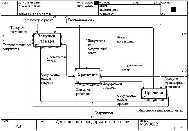 Пример диаграммы декомпозиции