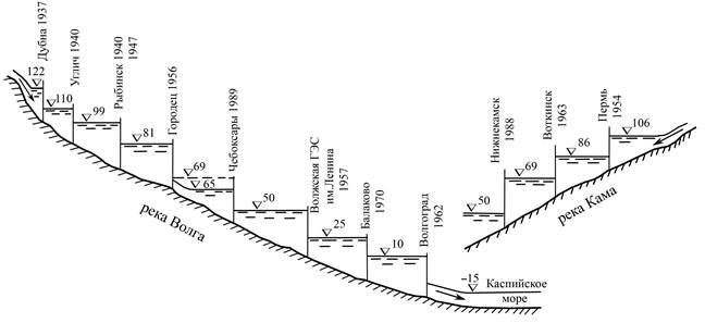 Схема Волжско–Камского