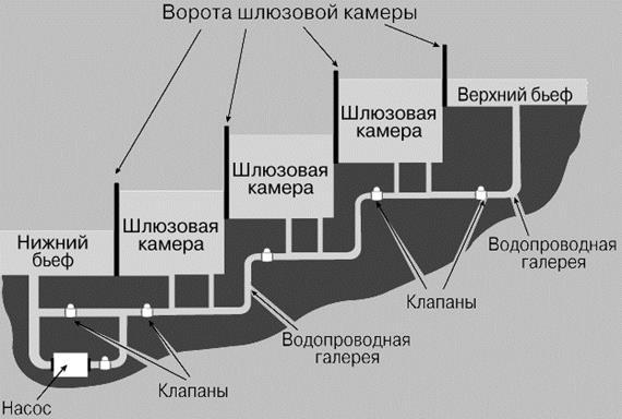 Схема многокамерного шлюза