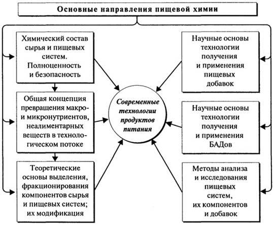 Схема основных направлений