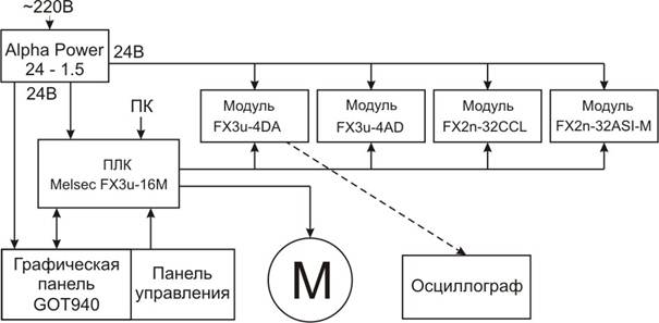 схема лабораторного стенда