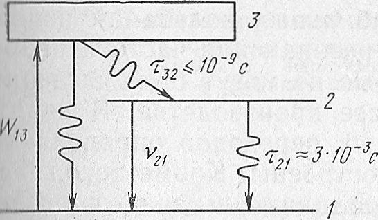Рубиновый лазер: схема