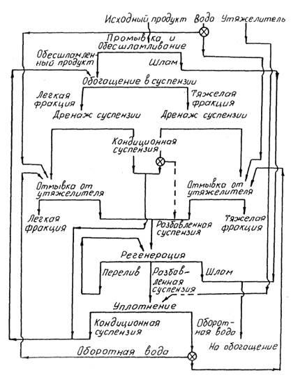 Типовая схема разделения в