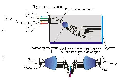 дифракционной решетки на